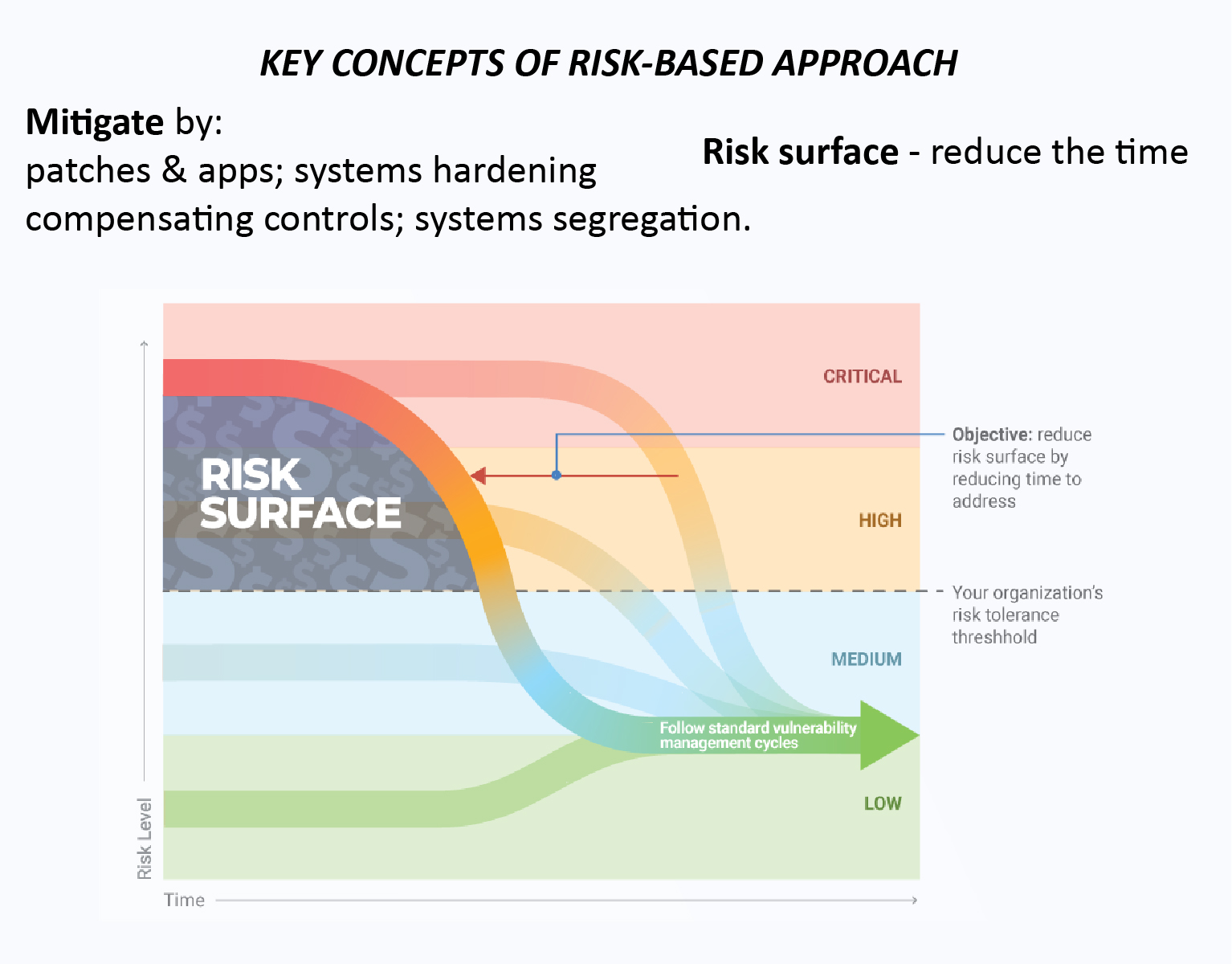 THE RISK-BASED APPROACH BECOMES A STANDARD IN VULNERABILITY MANAGEMENT